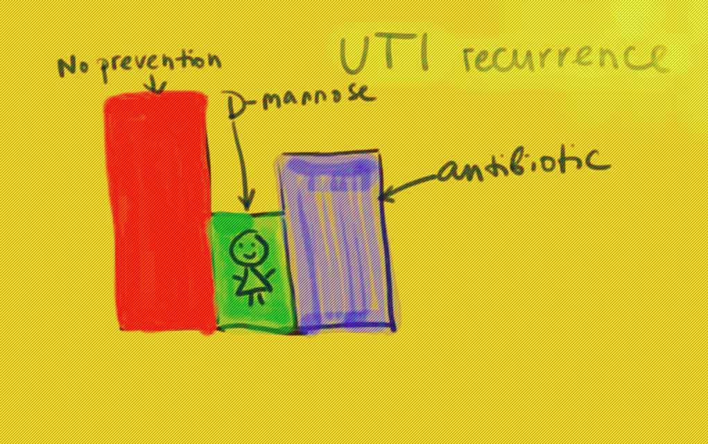 D-mannose prevents UTI
