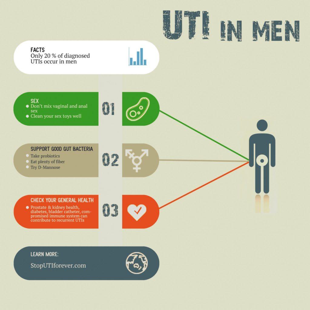 Uti in men treatment